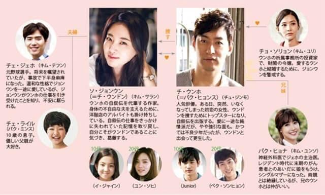 韓流・韓国ドラマ『愛するウンドン』の登場人物の人間関係・相関図・チャート
