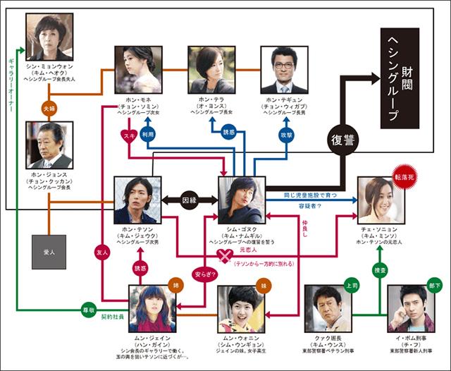 韓流・韓国ドラマ『赤と黒』の登場人物の人間関係・相関図・チャート