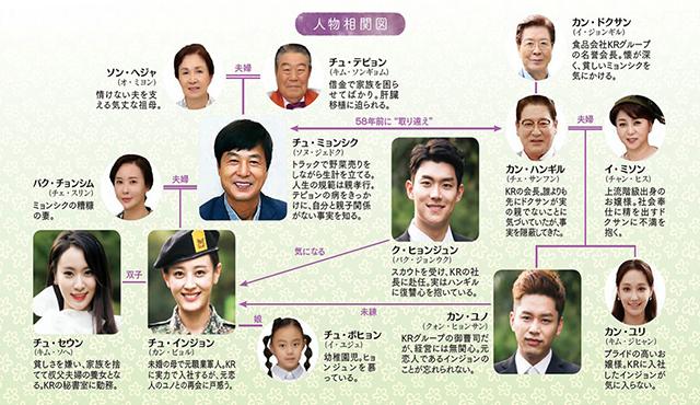 韓流・韓国ドラマ『いつも春の日』の登場人物の人間関係・相関図・チャート