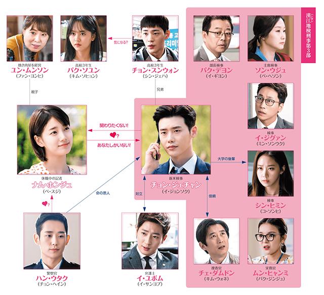 韓流・韓国ドラマ『あなたが眠っている間に』の登場人物の人間関係・相関図・チャート
