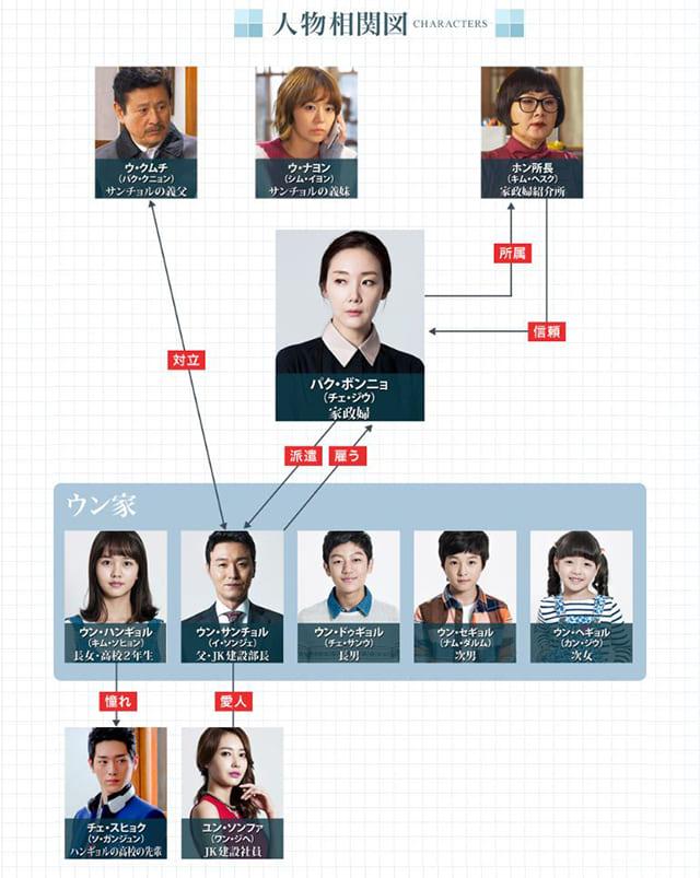 韓流・韓国ドラマ『怪しい家政婦』の登場人物の人間関係・相関図・チャート