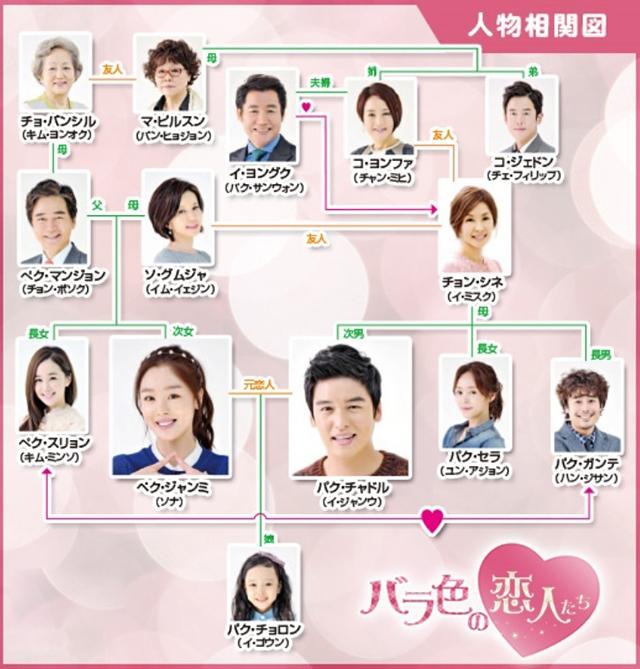 韓流・韓国ドラマ『バラ色の恋人たち』の登場人物の人間関係・相関図・チャート