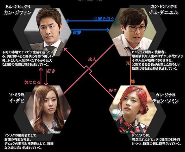 韓流・韓国ドラマ『ビッグマン』の登場人物の人間関係・相関図・チャート