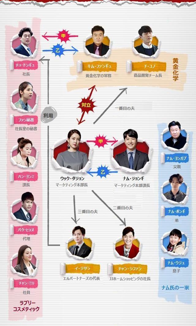 韓流・韓国ドラマ『僕は彼女に絶対服従~カッとナム・ジョンギ~』の登場人物の人間関係・相関図・チャート
