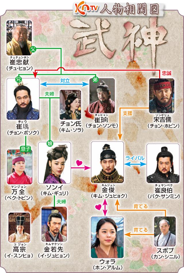 韓流・韓国ドラマ『武神』の登場人物の人間関係・相関図・チャート