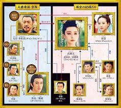 韓流・韓国ドラマ『武則天』の登場人物の人間関係・相関図・チャート