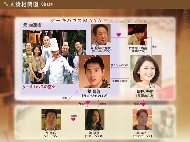 中華・台湾・中国ドラマ『ショコラ』の登場人物の人間関係・相関図・チャート