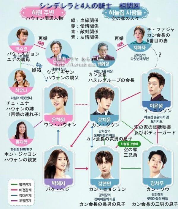 韓国ドラマ『シンデレラと4人の騎士<ナイト>』の相関図