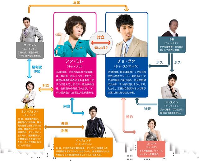 韓流・韓国ドラマ『シティーホール』の登場人物の人間関係・相関図・チャート