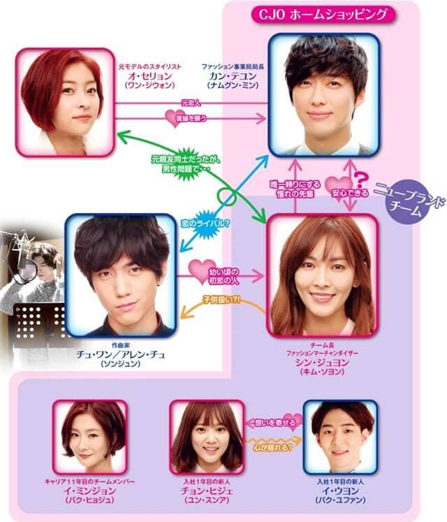韓流・韓国ドラマ『抱きしめたい~ロマンスが必要3~』の登場人物の人間関係・相関図・チャート