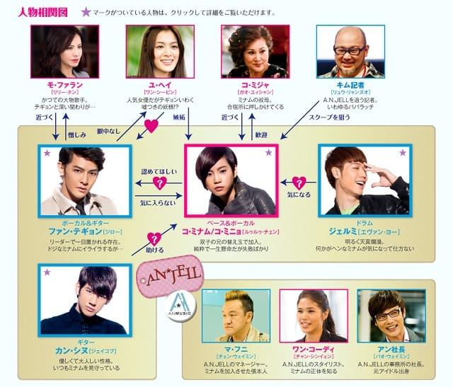 韓流・韓国ドラマ『美男<イケメン>ですね~Fabulous☆Boys~』の登場人物の人間関係・相関図・チャート