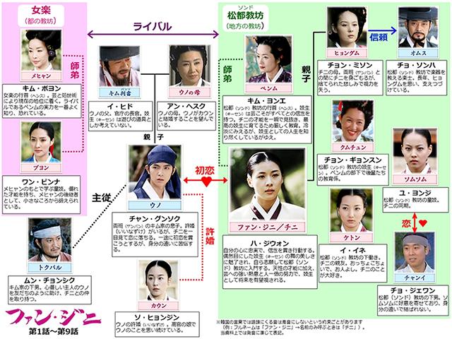 韓流・韓国ドラマ『ファン・ジニ』の登場人物の人間関係・相関図・チャート