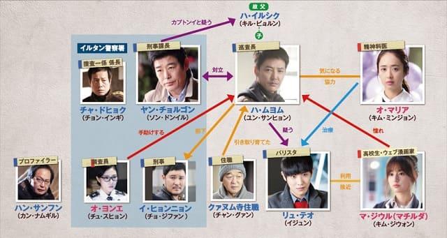 韓流・韓国ドラマ『カプトンイ 真実を追う者たち』の登場人物の人間関係・相関図・チャート