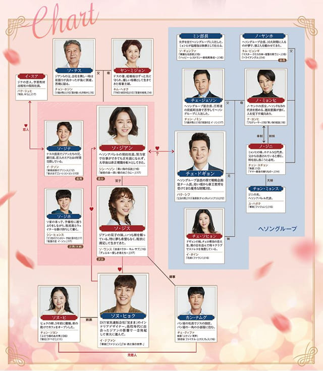韓流・韓国ドラマ『黄金の私の人生』の登場人物の人間関係・相関図・チャート