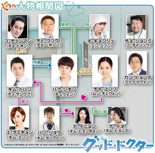 韓流・韓国ドラマ『グッド・ドクター』の登場人物の人間関係・相関図・チャート