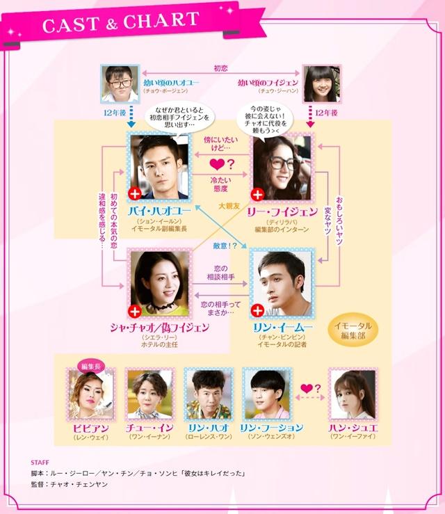 韓流・韓国ドラマ『逆転のシンデレラ~彼女はキレイだった~』の登場人物の人間関係・相関図・チャート