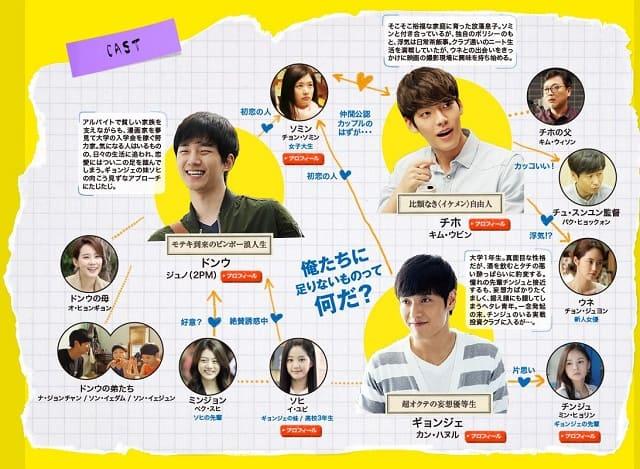 韓流・韓国映画 『二十歳』オリジナルサウンドトラックの登場人物の人間関係・相関図・チャート