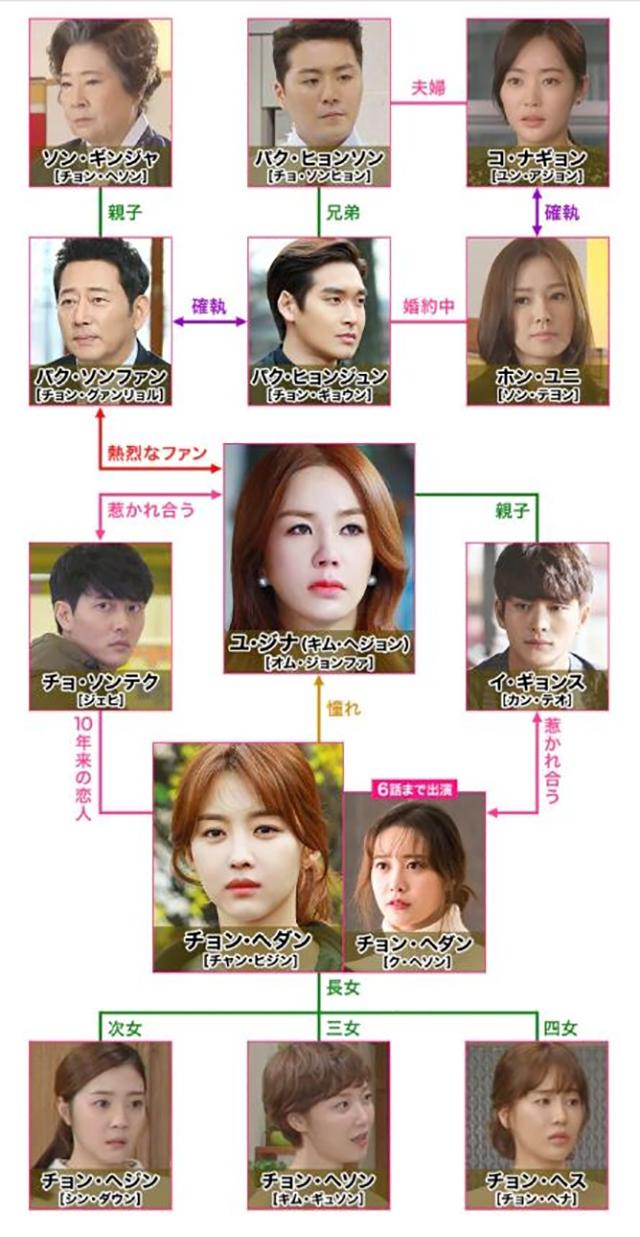 韓流・韓国ドラマ『あなたはひどいです』の登場人物の人間関係・相関図・チャート
