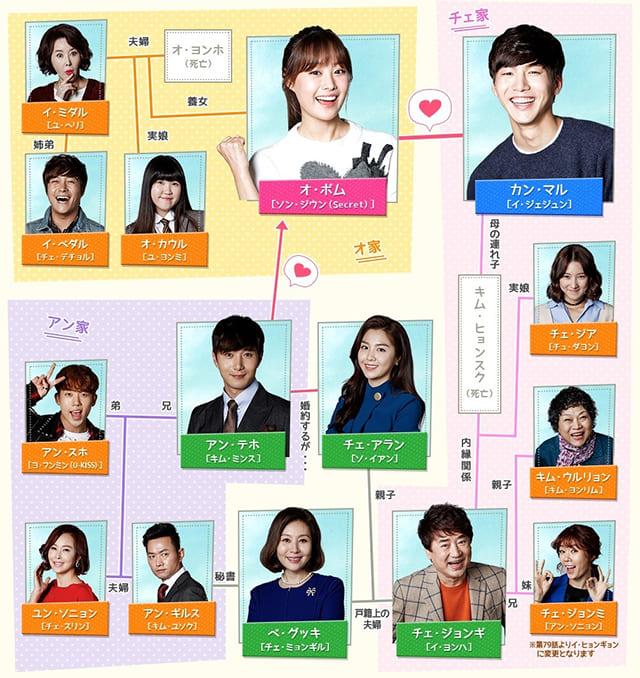 韓流・韓国ドラマ『我が家のハニーポット』の登場人物の人間関係・相関図・チャート