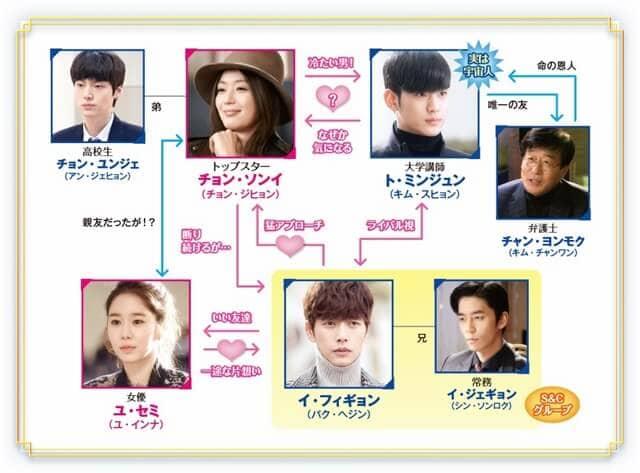 韓国ドラマ『星から来たあなた』の相関図