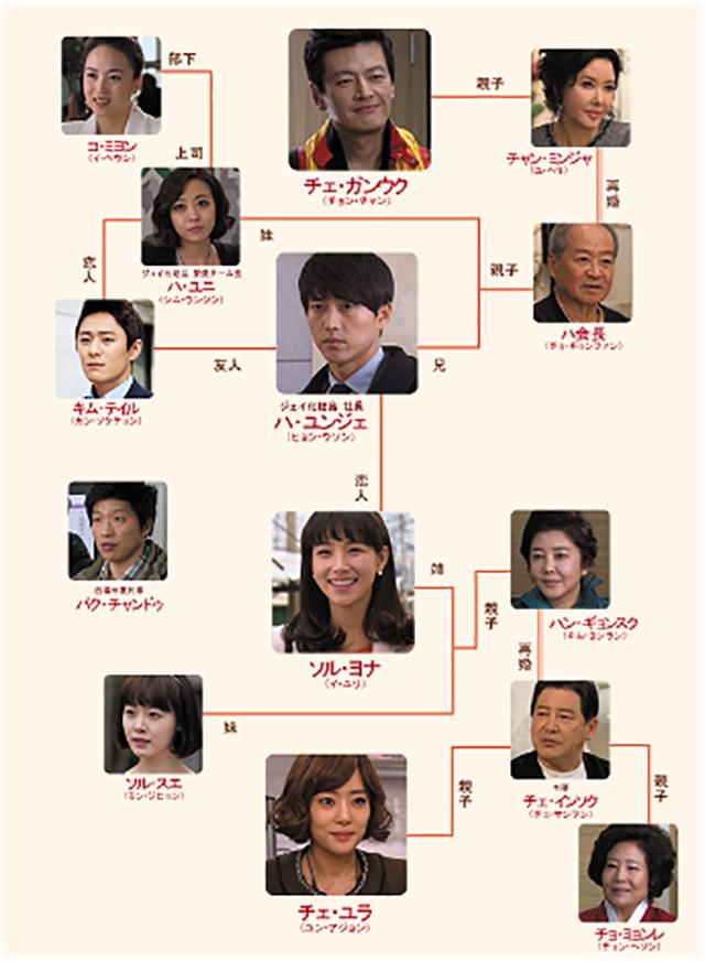 韓流・韓国ドラマ『福寿草』の登場人物の人間関係・相関図・チャート