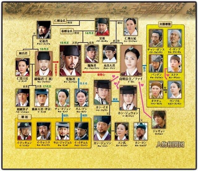 韓流・韓国ドラマ『華政-ファジョン-』の登場人物の人間関係・相関図・チャート