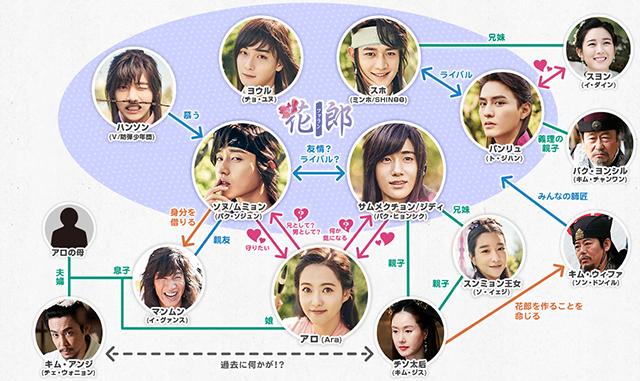 韓流・韓国ドラマ『花郎<ファラン></noscript>』の登場人物の人間関係・相関図・チャート