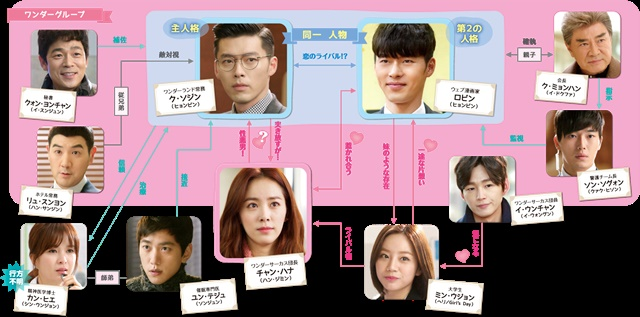 韓流・韓国ドラマ『ジキルとハイドに恋した私 ~Hyde, Jekyll, Me~』の登場人物の人間関係・相関図・チャート