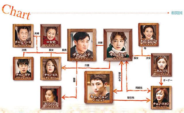 韓流・韓国ドラマ『一理ある愛』の登場人物の人間関係・相関図・チャート