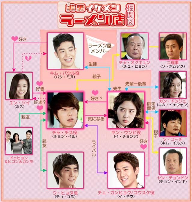 韓流・韓国ドラマ『イケメンラーメン屋』の登場人物の人間関係・相関図・チャート