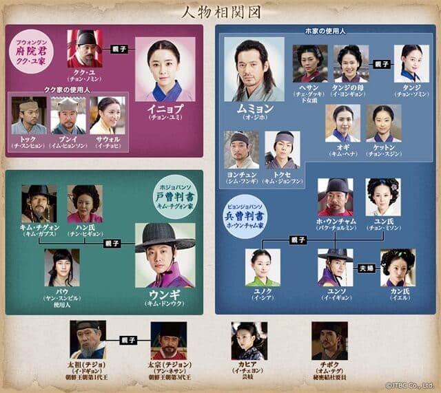 韓流・韓国ドラマ『イニョプの道』の登場人物の人間関係・相関図・チャート