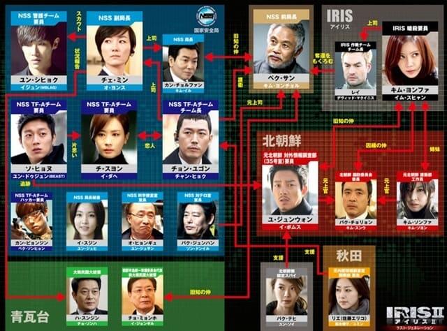 韓流・韓国ドラマ『アイリス2(IRIS2)ラスト・ジェネレーション』の登場人物の人間関係・相関図・チャート