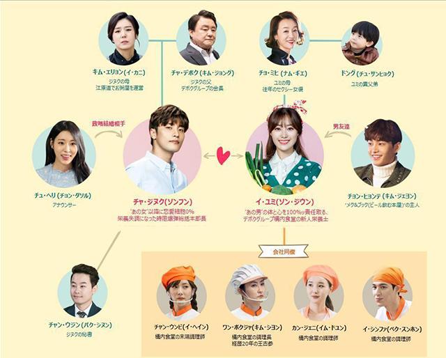 韓流・韓国ドラマ『じれったいロマンス』の登場人物の人間関係・相関図・チャート