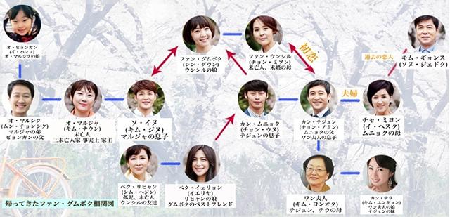 韓流・韓国ドラマ『帰ってきたファン・グムボク』の登場人物の人間関係・相関図・チャート
