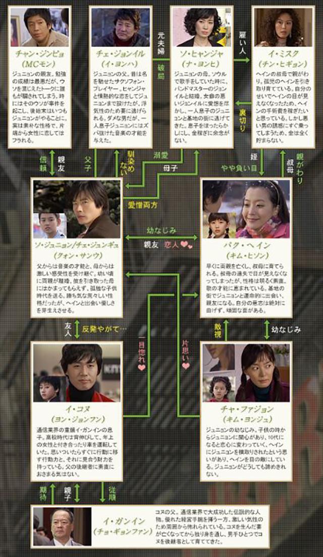 韓流・韓国ドラマ『悲しき恋歌』の登場人物の人間関係・相関図・チャート