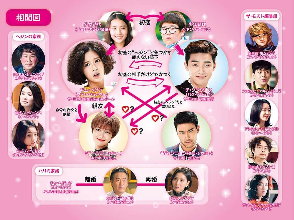 韓国ドラマ『彼女はキレイだった』の相関図