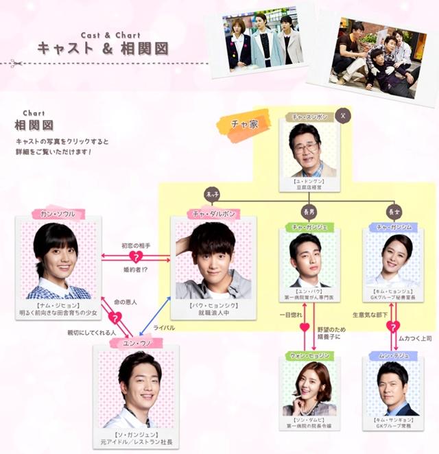 韓流・韓国ドラマ『家族なのにどうして ~ボクらの恋日記~』の登場人物の人間関係・相関図・チャート