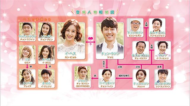 韓流・韓国ドラマ『家族を守れ』の登場人物の人間関係・相関図・チャート