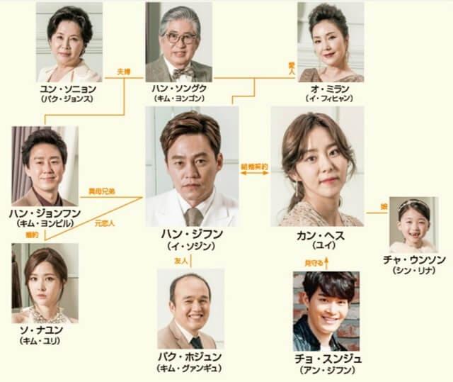 韓流・韓国ドラマ『結婚契約』の登場人物の人間関係・相関図・チャート