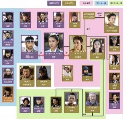 韓国ドラマ『奇皇后』の相関図