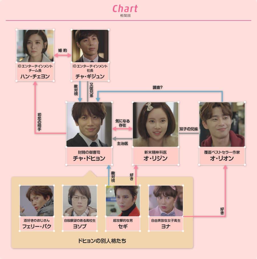 韓国ドラマ『キルミー・ヒールミー』の相関図