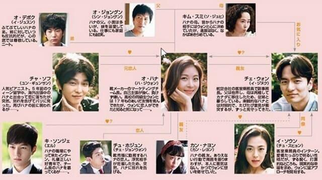 韓流・韓国ドラマ『君を愛した時間』の登場人物の人間関係・相関図・チャート