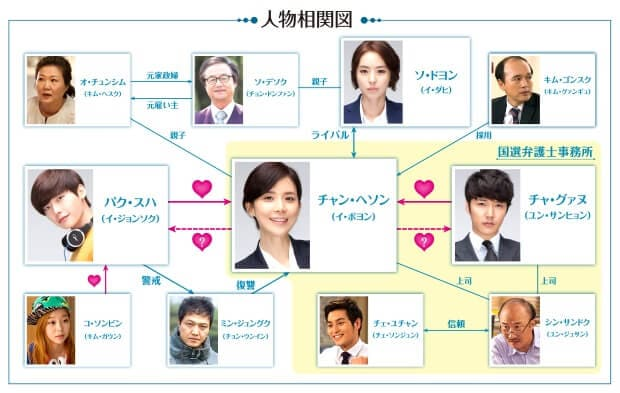 韓国ドラマ『君の声が聞こえる』の相関図