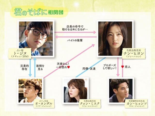 韓流・韓国ドラマ『君のそばに~Touching You~』の登場人物の人間関係・相関図・チャート