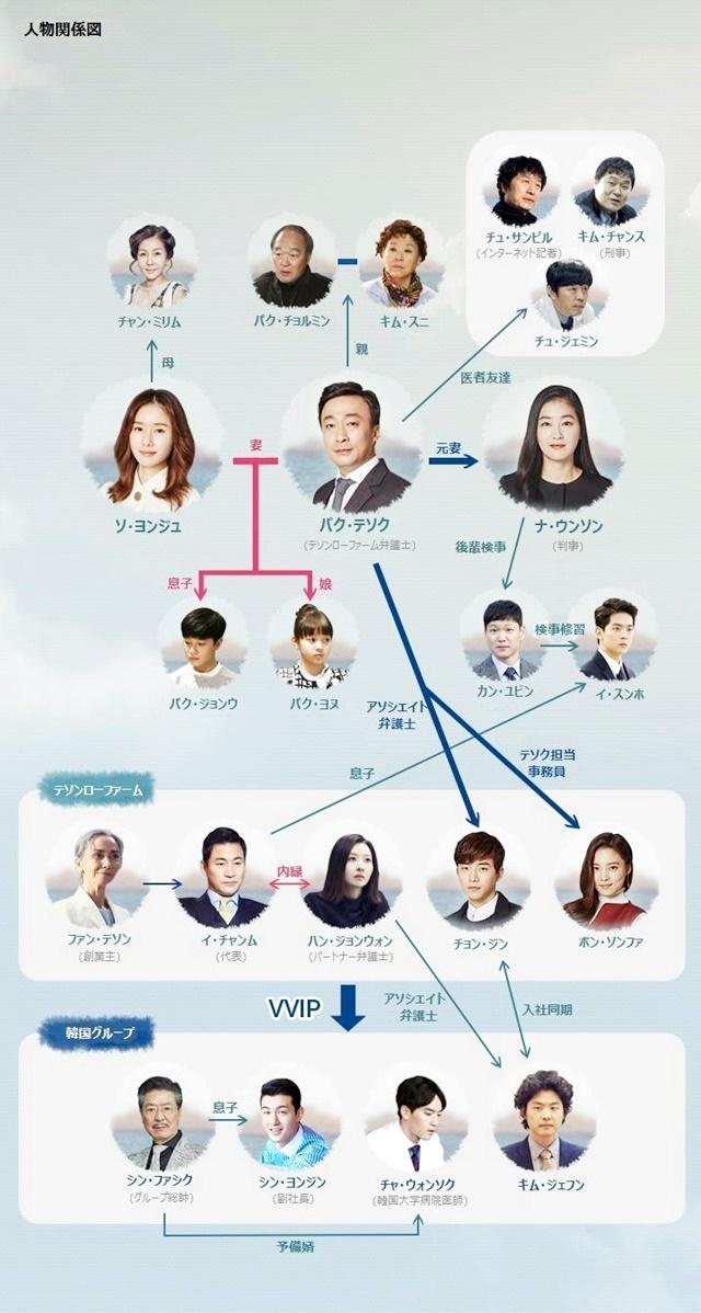 韓流・韓国ドラマ『記憶~愛する人へ~』の登場人物の人間関係・相関図・チャート