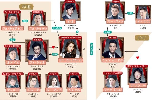 韓流・韓国ドラマ『記憶の森のシンデレラ~STAY WITH ME~』の登場人物の人間関係・相関図・チャート
