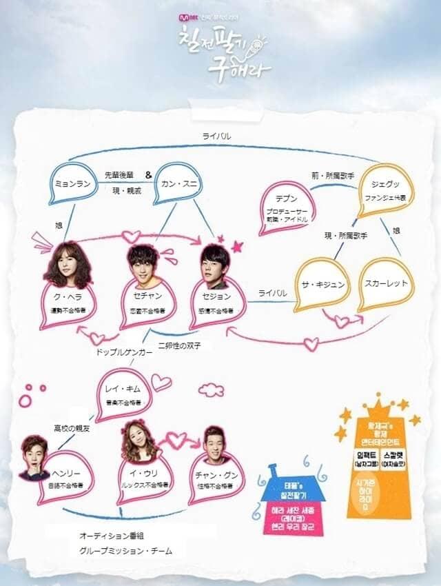 韓流・韓国ドラマ『恋は七転び八起き(七転び八起き ク・ヘラ)』の登場人物の人間関係・相関図・チャート