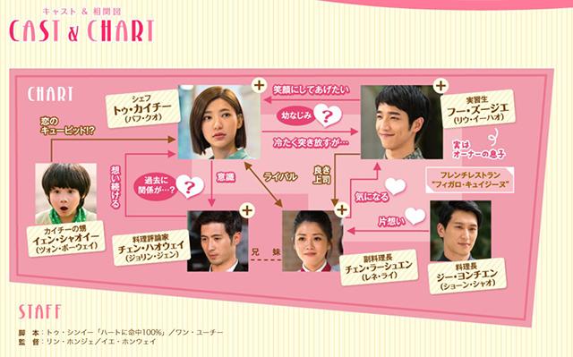 韓流・韓国ドラマ『恋する、おひとり様』の登場人物の人間関係・相関図・チャート