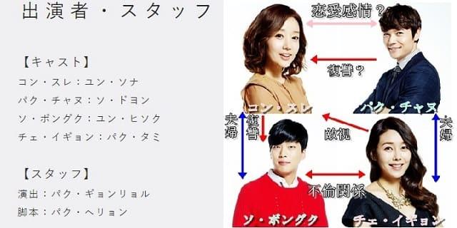韓流・韓国ドラマ『恍惚な隣人』の出演者(キャスト・スタッフ紹介)