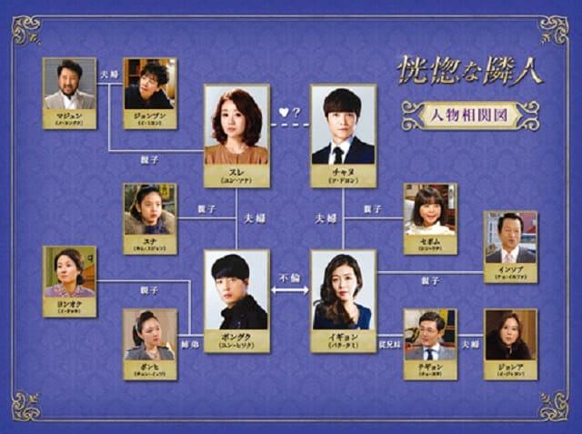 韓流・韓国ドラマ『恍惚な隣人』の登場人物の人間関係・相関図・チャート